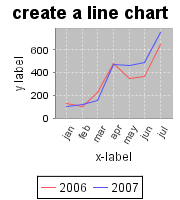 create a timechart
